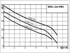 Charakterystyki Wilo-Jet HWJ