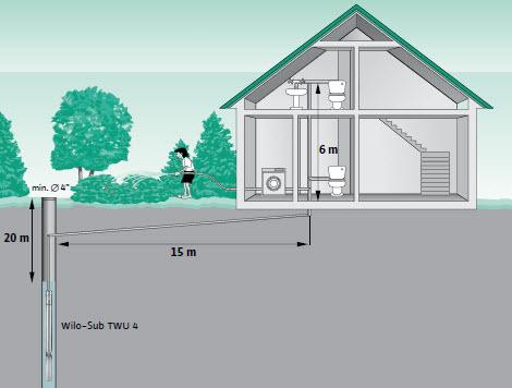 Dobór pompy głębinowej do domku - przykład