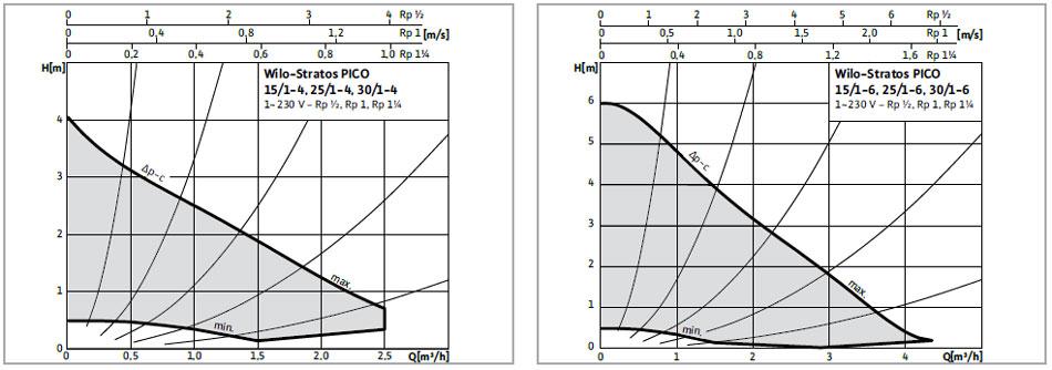 Wilo-Stratos PICO - charakterystyki